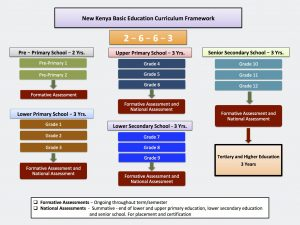 NEW EDUCATION CURRICULUM IN KENYA COMPETENCY BASED CURRICULUM