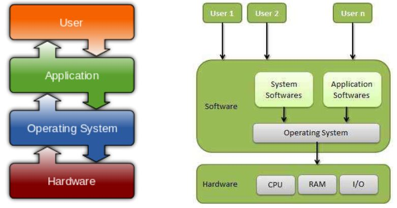 Introduction to Operating system - Operating systems | KNEC| KASNEB| KISM|  Ebooks Kenya