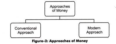 The different approaches of money can broadly be grouped into two categories, which are shown in Figure-2: The different approaches of money (as shown in Figure-2) are explained below: 1 . Conventional Approach: